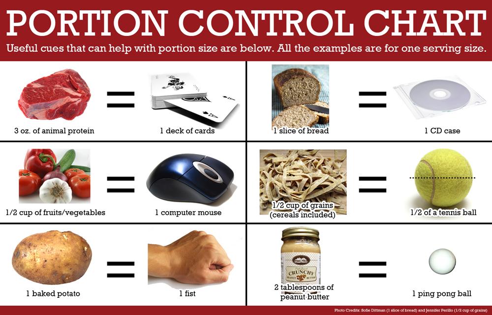Restaurant Food Portion Control Chart